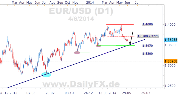 EUR/USD Tagschart