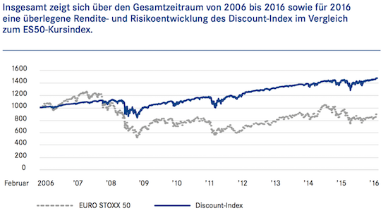 DDV Studie: Discount Zertifikate Index VS Euro Stoxx 50