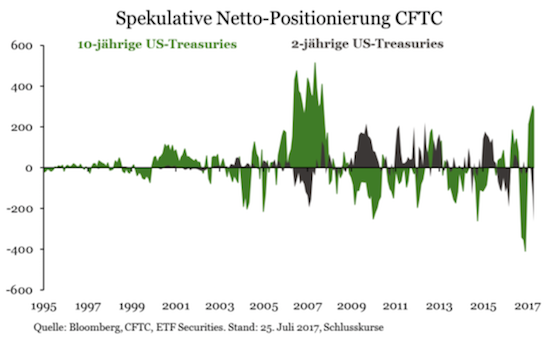 Spekulative Netto-Positionierung CFTC US-Treasures 2 &10 Jahre