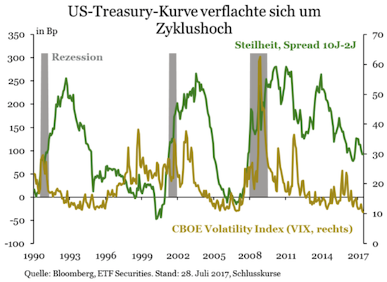 Zinsstruktur Kurse US Treasurys
