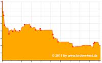 Broker-Test Ordergebühren Index (BOI)