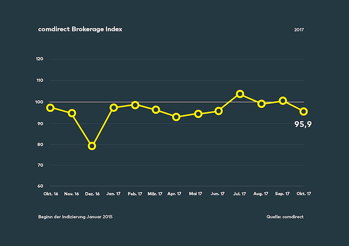 comdirect Brokerage Index Oktober 2017