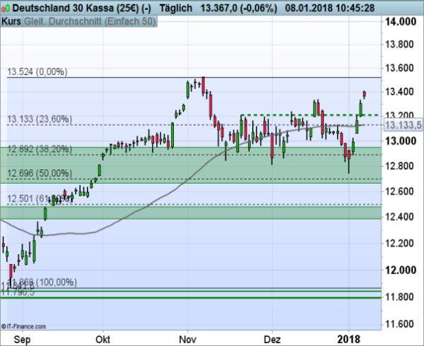 Dax Ig Markets