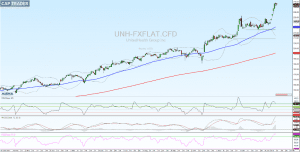 United Health Group Chart 22.01.2018