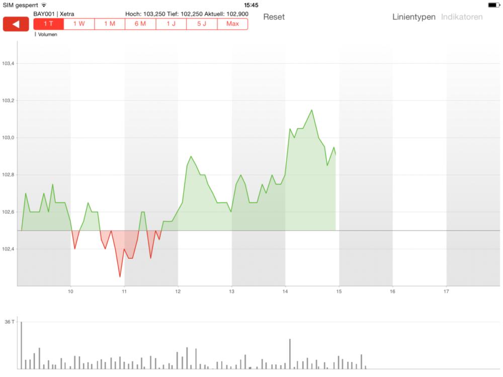 S Broker Mobile App Ipad Chart