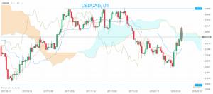 USD CAD Chart 09.02.2018