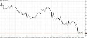 Brent Chart 08.02.2018
