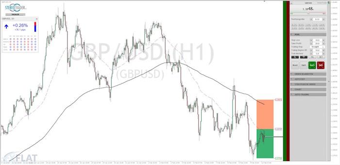 GBP USD Chart 12.02.2018