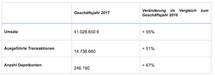 Degiro Geschäftsjahr 2017