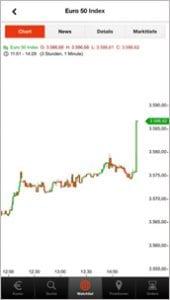 S Broker CFD App Chart
