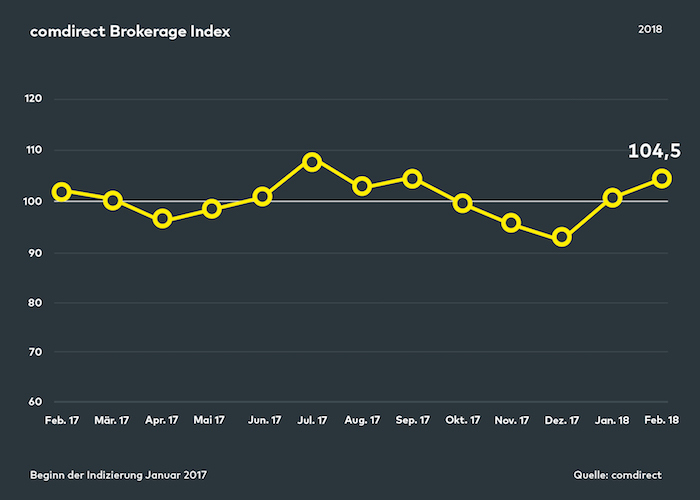 Comdirect Brokerage Index Februar 2018