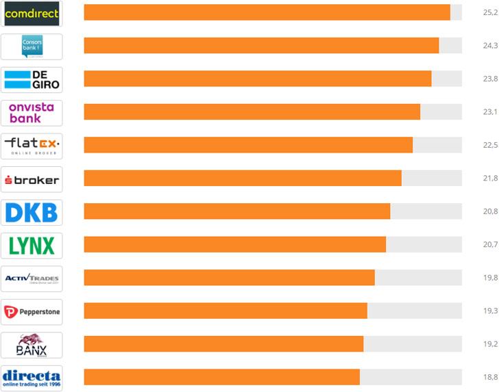 broker online vergleich zinsen beeinflussen bürger und länder weltweit