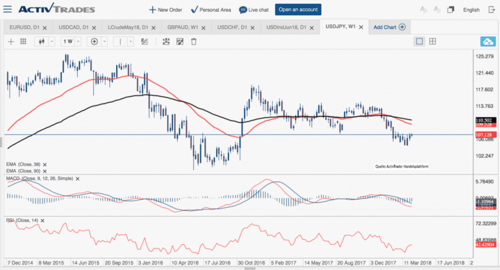 The latest JPY forex news, discussion on the impact on the Japanese Yen forex market and currency exchange rates.