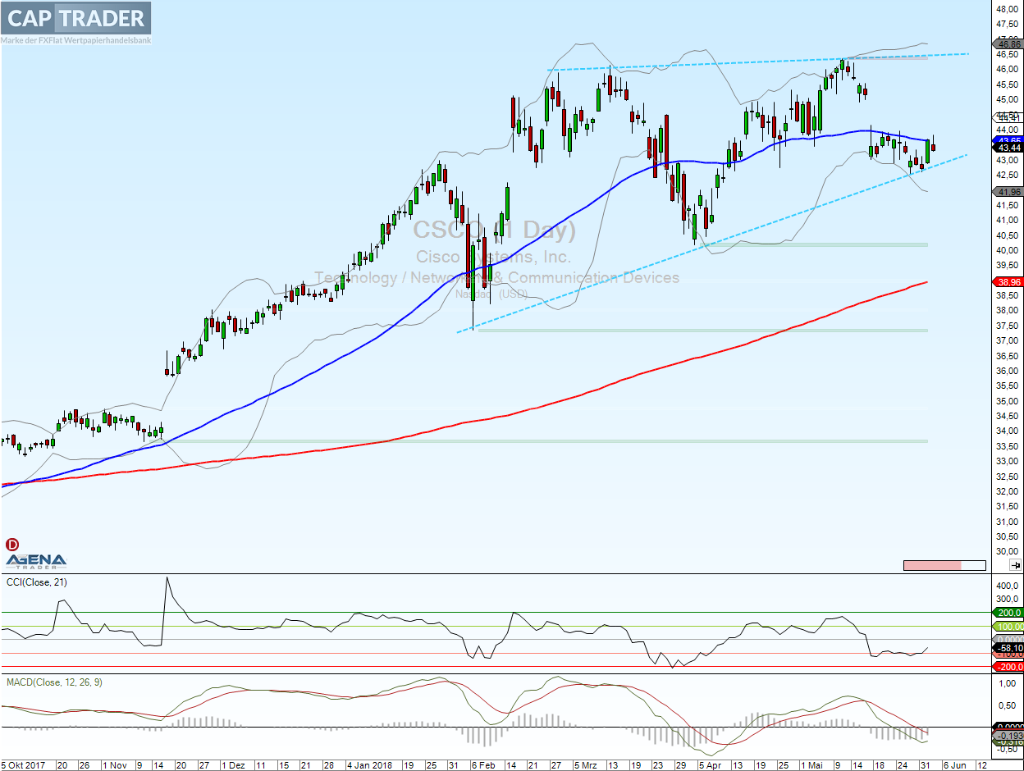 Cisco Systems Chart Analyse