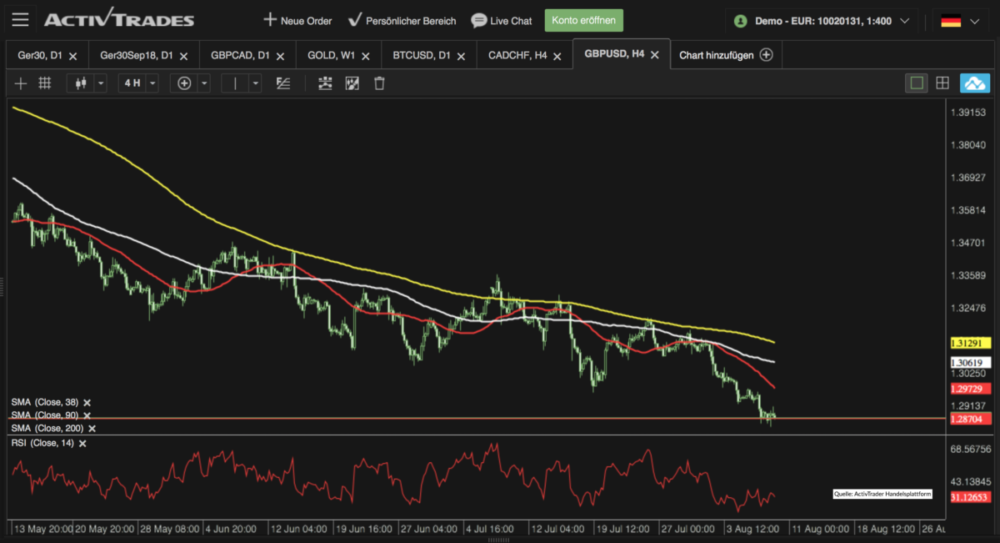 Chart GBP USD