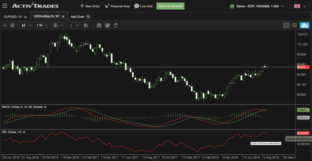 USD Index analyse
