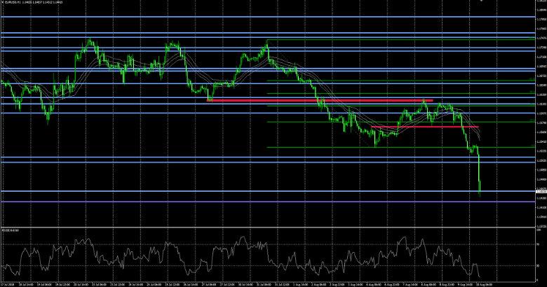 EUR USD Kursanalyse