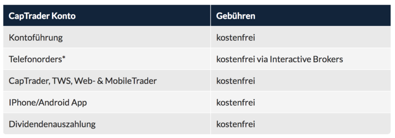 CapTrader Konditionen