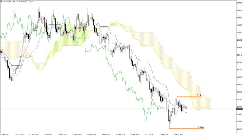 Gold Chart Analyse