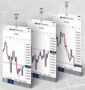 Activtrades Metatrader Mobile Charting Zeitintervalle