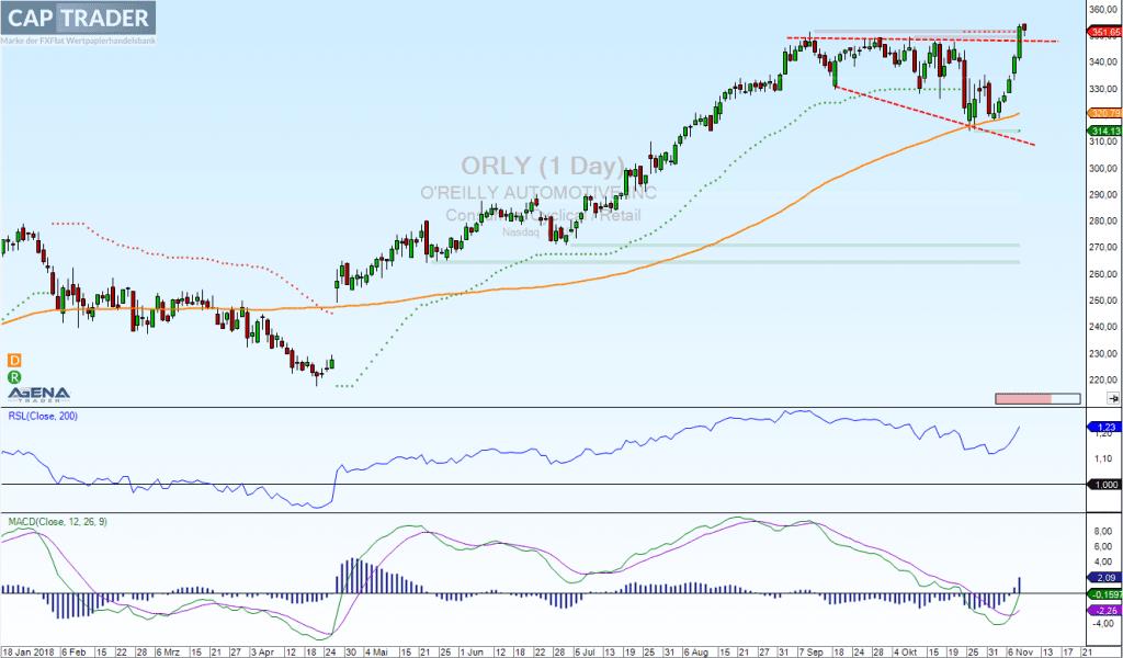 OReilly Aktie