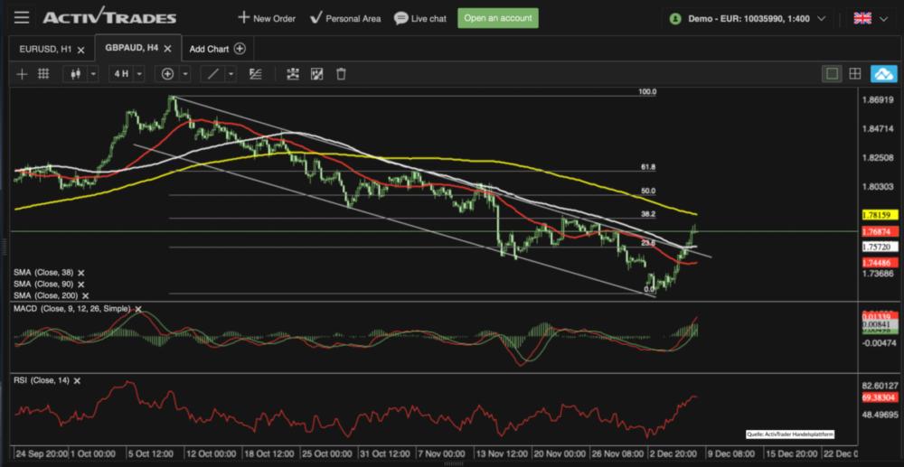Trendkanal GBP/AUD