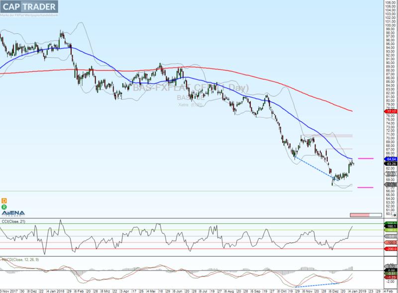 BASF Chart Analyse