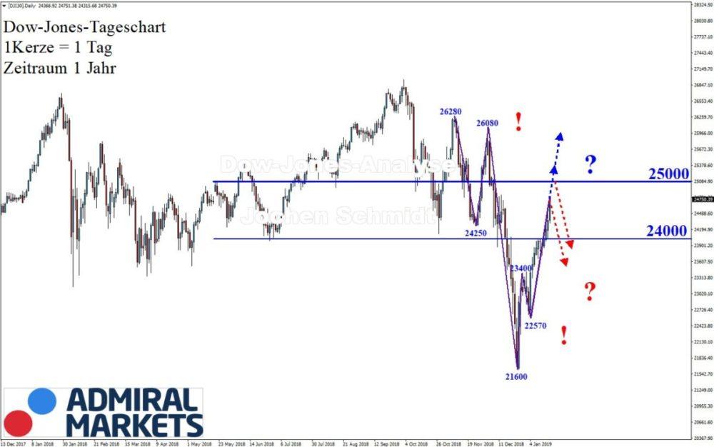 Dow Jones Chartanalyse nach Markttechnik - 19.01.2019