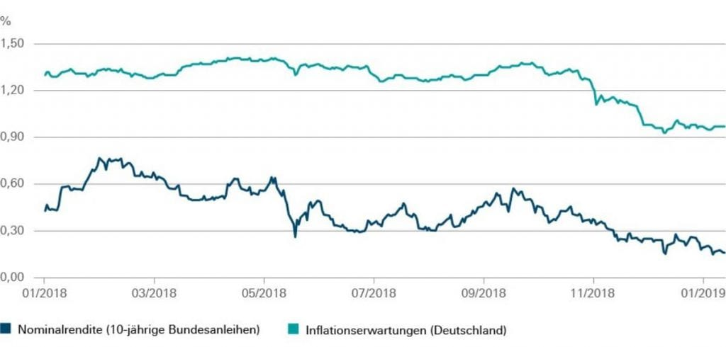 Nominalrendite 10-jähriger Bundesanleihen vs. Inflationserwartungen