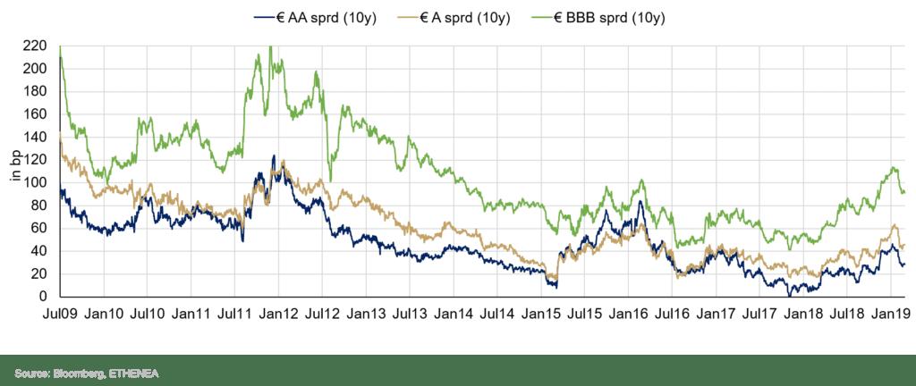 Grafik 2: Entwicklung der Spreads im AA-, A- und BBB-Ratingbucket über die vergangenen 10 Jahre.