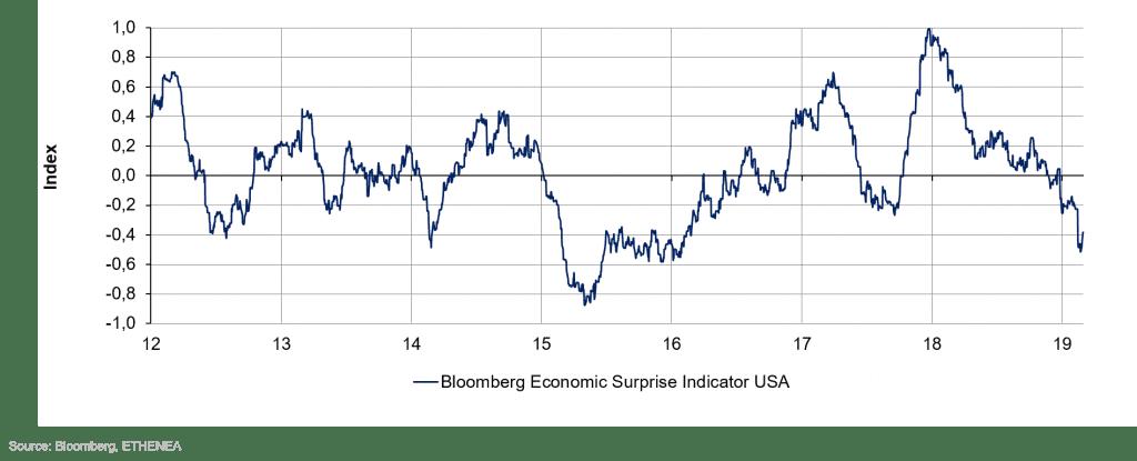 Grafik 3: Entwicklung des Überraschungsindex für die USA.