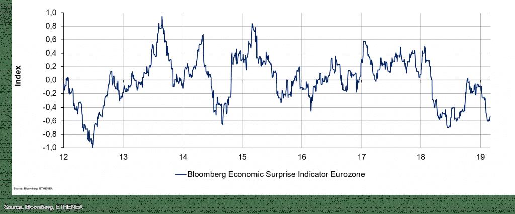 Grafik 4: Entwicklung des Überraschungsindex für die Eurozone.