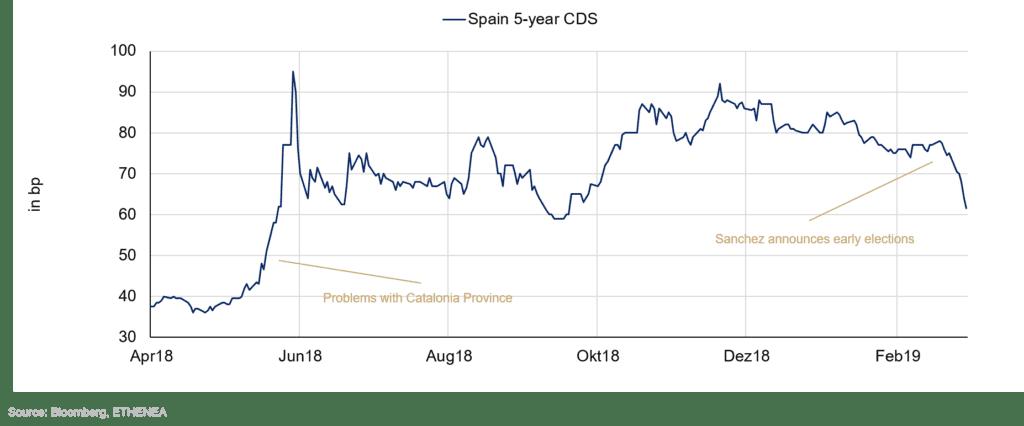 Grafik 5: Verlauf der Prämie für die Kreditausfallversicherung für Spanien.