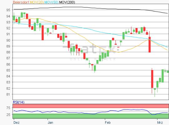 Beiersdorf Chart Analyse