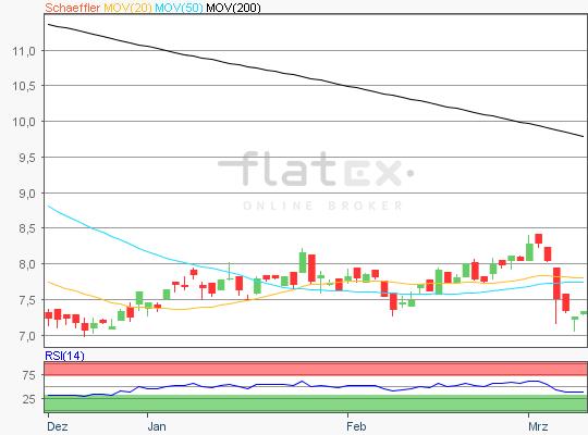 Schaeffler Aktien Chart