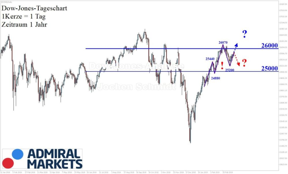 Dow Jones Chartanalyse nach Markttechnik - 16.03.2019