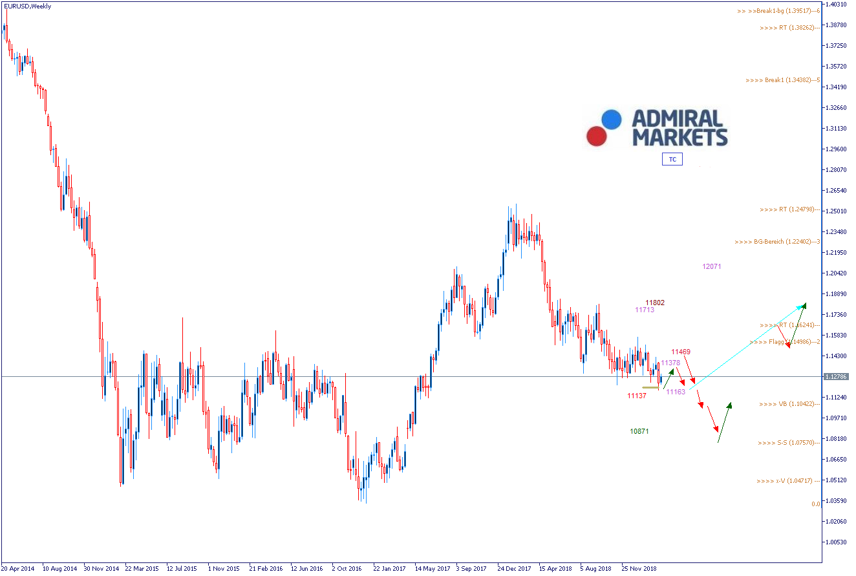 EURUSD Chart Analyse
