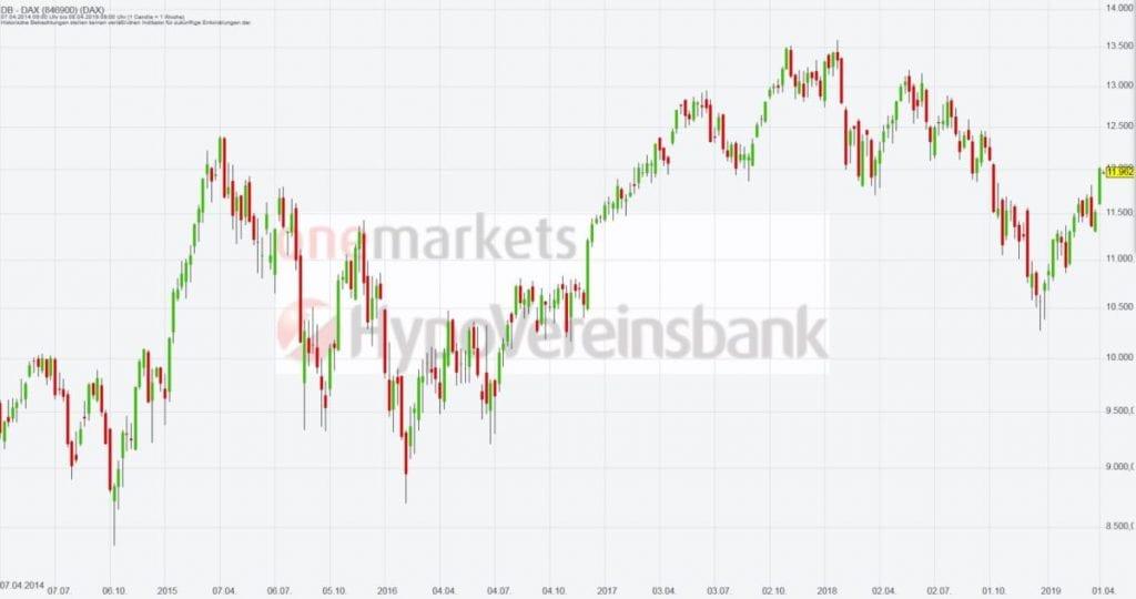 Betrachtungszeitraum: 09.04.2014 – 08.04.2019. Historische Betrachtungen stellen keine verlässlichen Indikatoren für zukünftige Entwicklungen dar. Quelle: tradingdesk.onemarkets.de