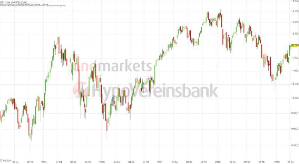 Betrachtungszeitraum: 13.04.2014 – 12.04.2019. Historische Betrachtungen stellen keine verlässlichen Indikatoren für zukünftige Entwicklungen dar. Quelle: tradingdesk.onemarkets.de
