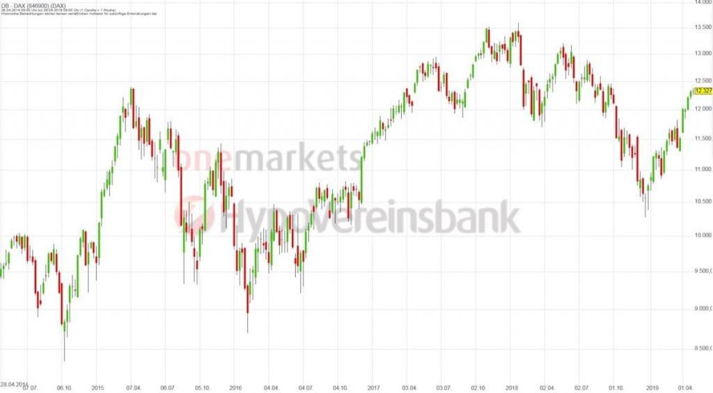Betrachtungszeitraum: 27.04.2014 – 26.04.2019. Historische Betrachtungen stellen keine verlässlichen Indikatoren für zukünftige Entwicklungen dar.Quelle:tradingdesk.onemarkets.de