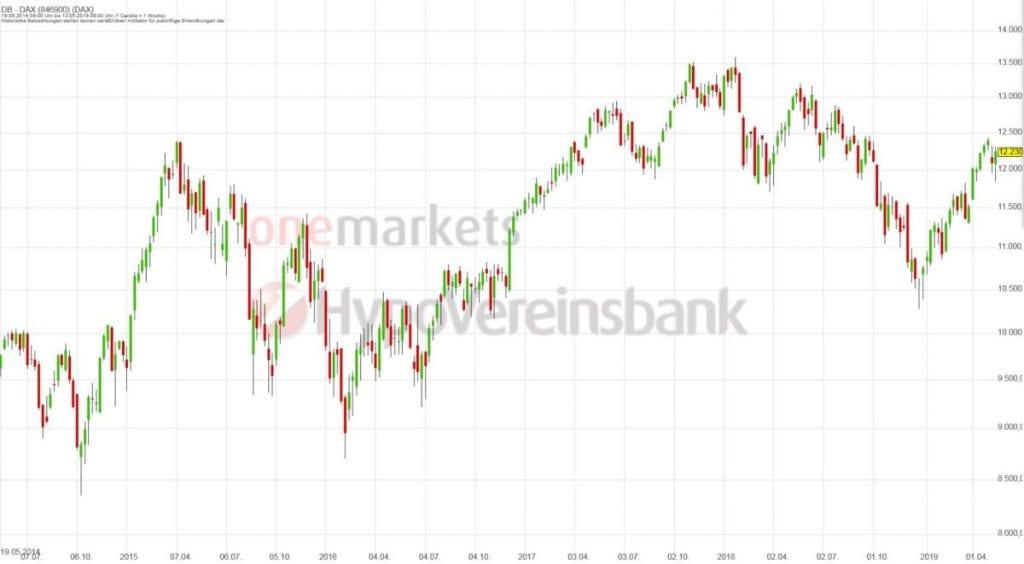 Betrachtungszeitraum: 18.05.2014 – 17.05.2019. Historische Betrachtungen stellen keine verlässlichen Indikatoren für zukünftige Entwicklungen dar.Quelle:tradingdesk.onemarkets.de