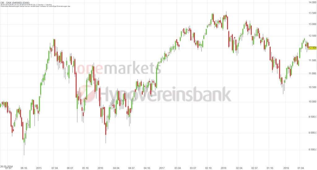 Betrachtungszeitraum: 25.05.2014 – 24.05.2019. Historische Betrachtungen stellen keine verlässlichen Indikatoren für zukünftige Entwicklungen dar.Quelle:tradingdesk.onemarkets.de