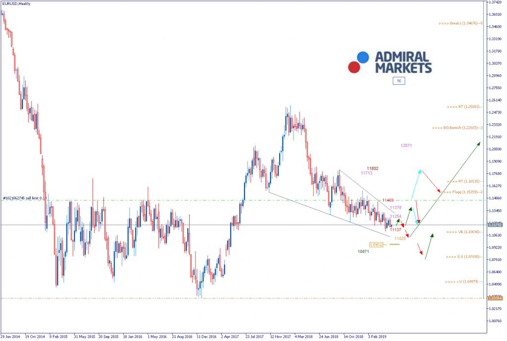 EUR USD Chartanalyse