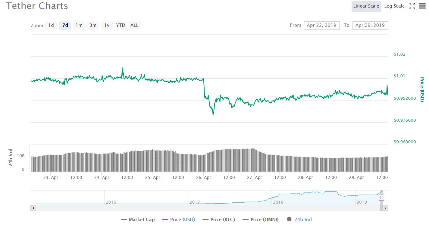 Warum fallt der Kryptomarkt immer noch?