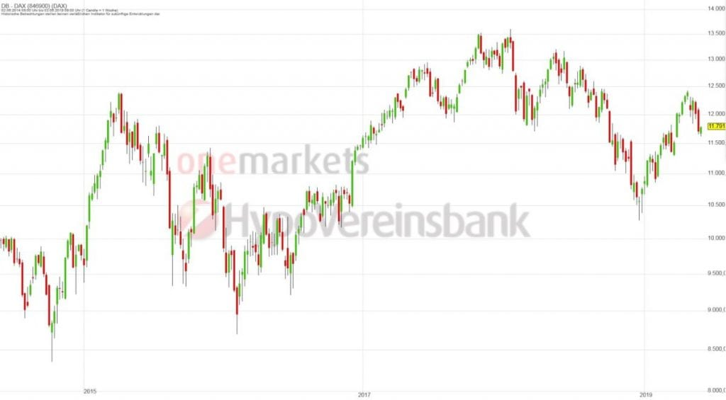 Betrachtungszeitraum: 04.06.2014 – 03.06.2019. Historische Betrachtungen stellen keine verlässlichen Indikatoren für zukünftige Entwicklungen dar.Quelle:tradingdesk.onemarkets.de
