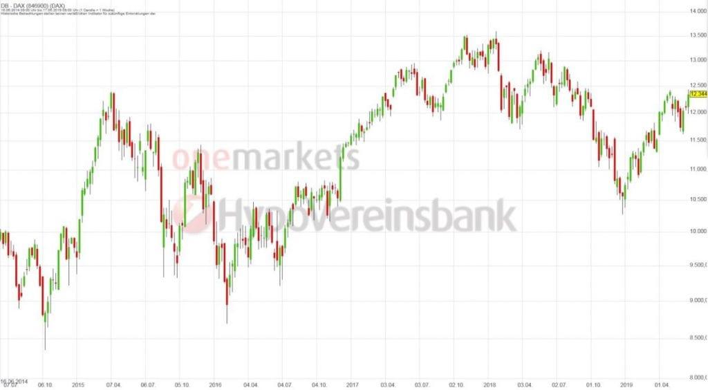 Betrachtungszeitraum: 22.06.2014 – 21.06.2019. Historische Betrachtungen stellen keine verlässlichen Indikatoren für zukünftige Entwicklungen dar.Quelle:tradingdesk.onemarkets.de