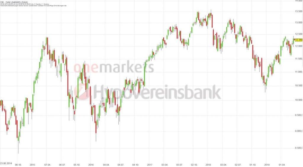 Betrachtungszeitraum: 25.06.2014 – 24.06.2019. Historische Betrachtungen stellen keine verlässlichen Indikatoren für zukünftige Entwicklungen dar.Quelle:tradingdesk.onemarkets.de