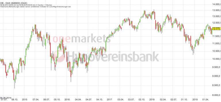 Betrachtungszeitraum: 08.06.2014 – 07.06.2019. Historische Betrachtungen stellen keine verlässlichen Indikatoren für zukünftige Entwicklungen dar.Quelle:tradingdesk.onemarkets.de
