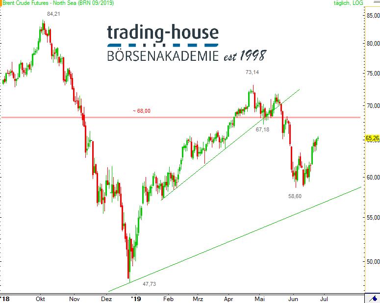 Brent Crude Oil Future; Täglich, Örtliche Zeit (GMT+1); Kurs des Rohstoffs zum Zeitpunkt der Erstellung der Analyse 65,26 US-Dollar; 08:50 Uhr