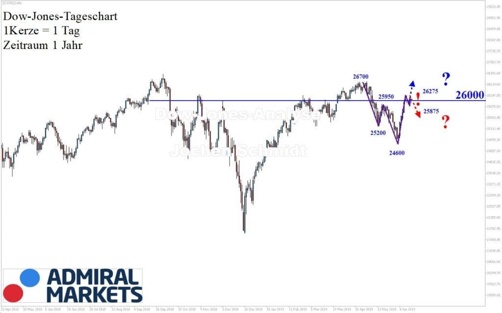 Markttechnische Analyse des Dow Jones-Aktienindex innerhalb der Handelswoche 24.2019 - DJI30 CFD